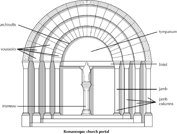 15 10%20Romanesque%20Church%20Portal on Roman Colosseum Floor Plan