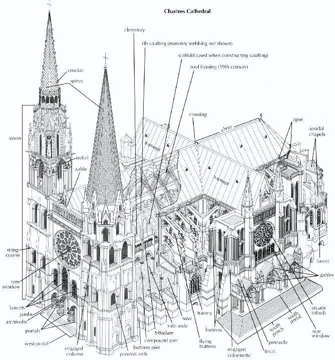 Arth103 Chapter 16 Gothic Art 16 01b Cross Section Chartre