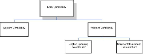 main divisions of christianity