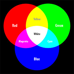 Equal Amounts Of The Three Primaries Give Sensation White While Absence Additive Is Black Color Wheel