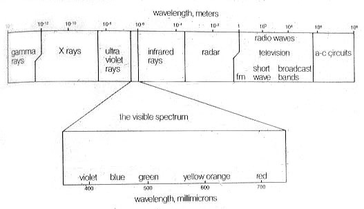 Electromagnetic spectrum kelvin scale speed of light additive em spectrum ccuart Images