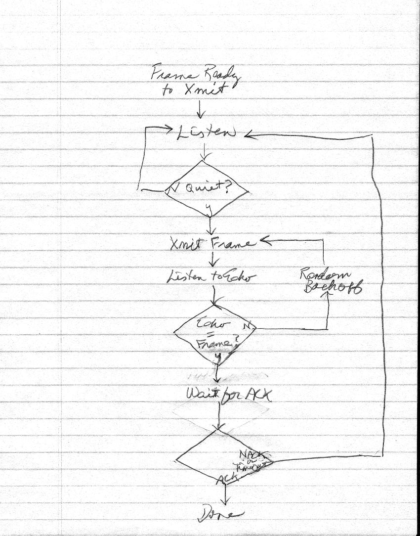 info300 networks Bird Bell Circuit csma cd sketch