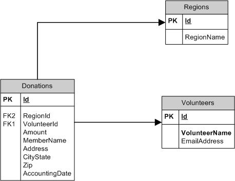 Mysql here is a picture of it a database entity relationship diagram ccuart Choice Image