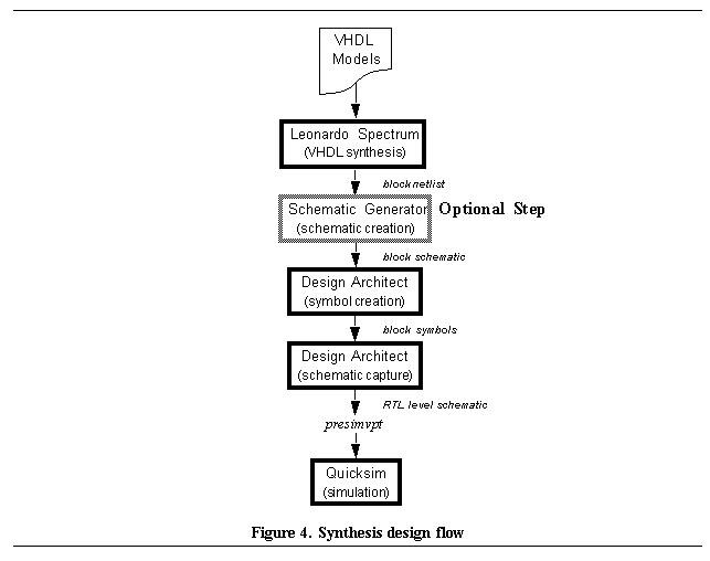 Design Flow and Methodology