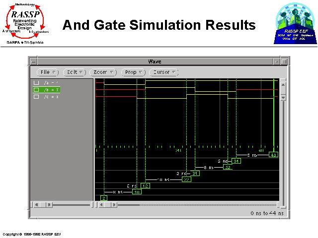 Gate Results: And Gate Simulation Results